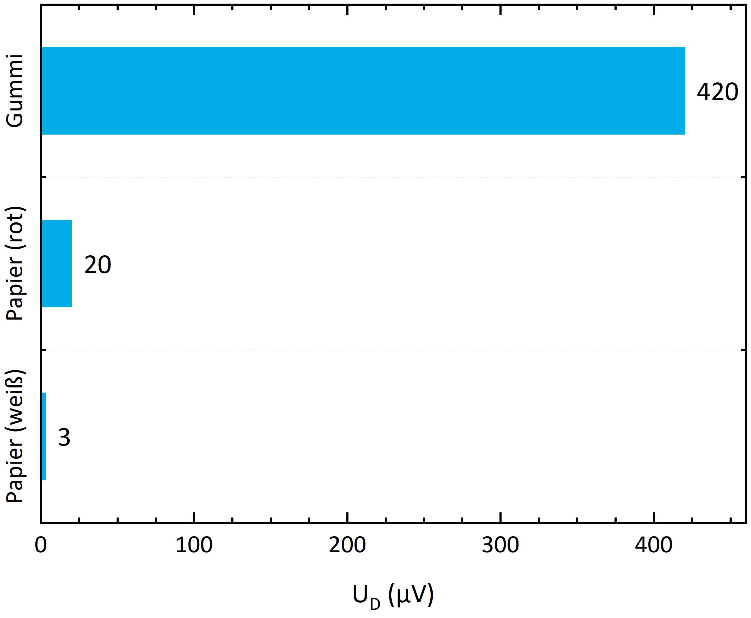 Amplitude der Detektorspannung für verschiedenfarbige Oberflächen
