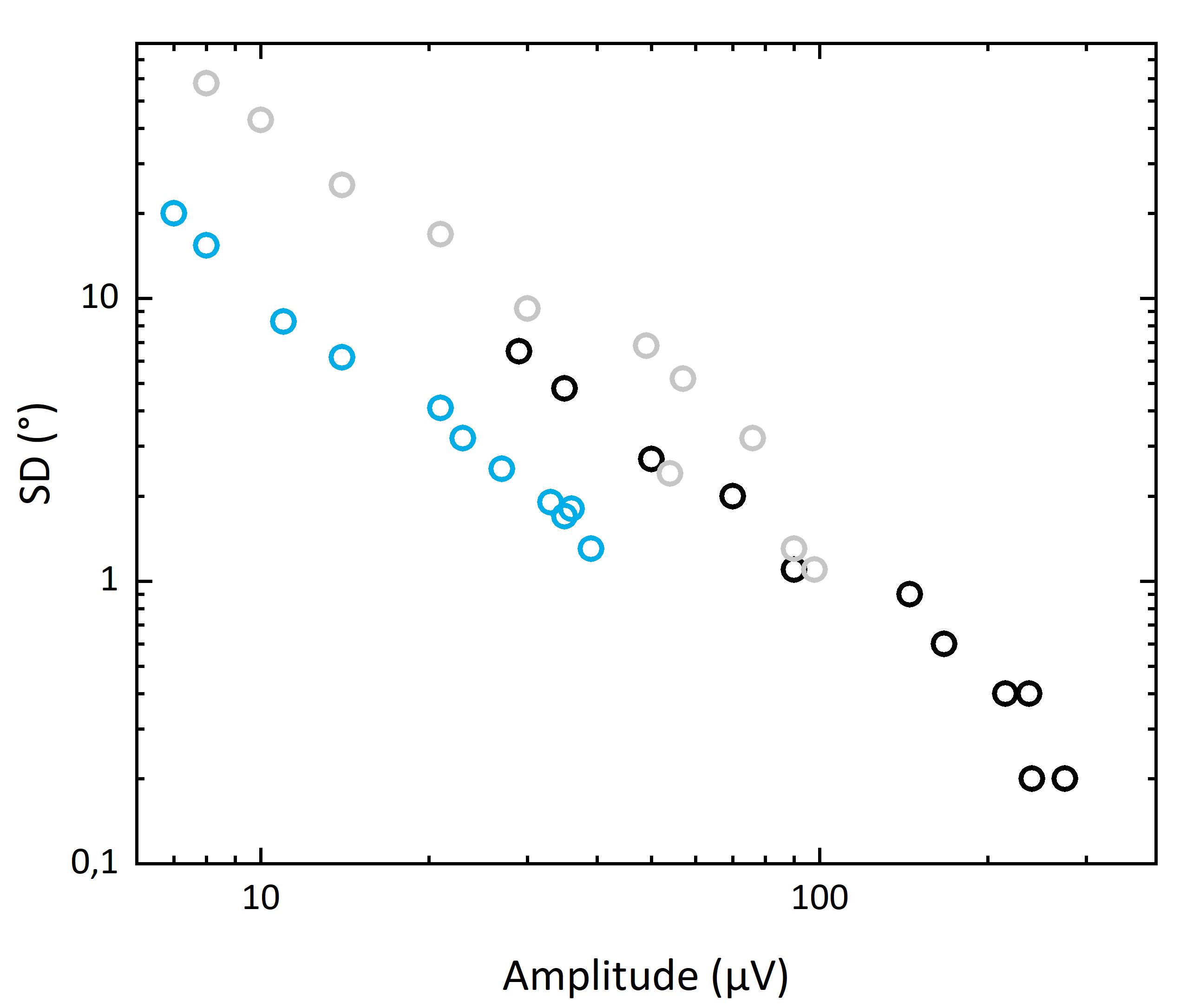 Anhängigkeit der Standardabweichung von der Amplitude