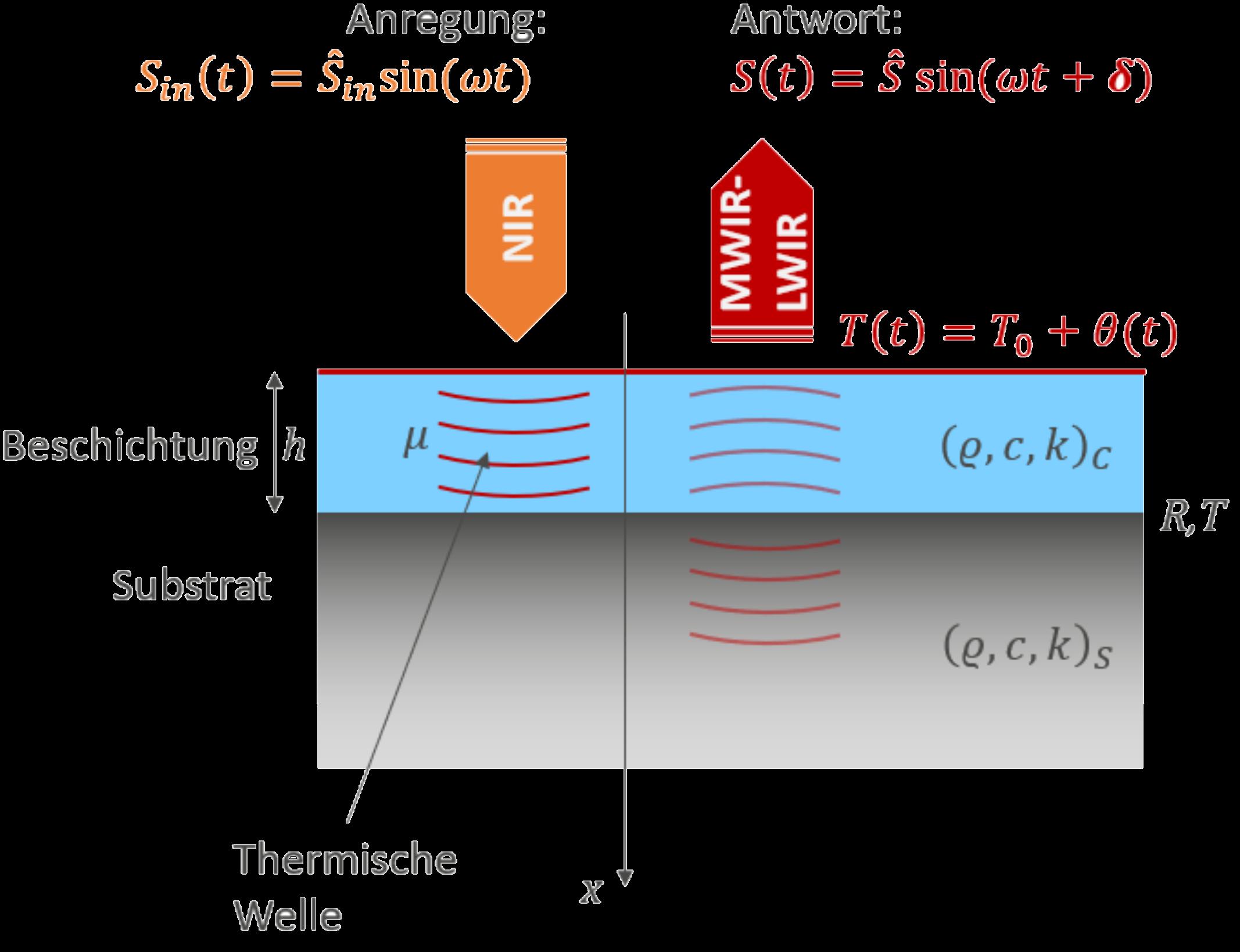 Überblick zum photothermischen Effekt